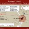 Взрывы на военной базе в Удмуртии — вероятнее всего теракт или диверсия