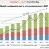 Глобальный мировой долг сейчас свыше $190 триллионов и больше чем в три раза превышает общемировой ВВП