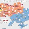 Выборы-2012 в Украине: конец монополии ПР