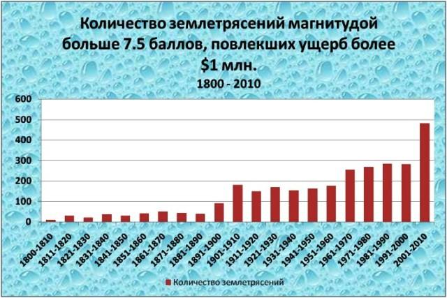 Рост сейсмической активности за последние 210 лет. Показаны землетрясения, отвечающие хотя бы одному из нижеперечисленных критериев: сумма ущерба $1 млн., магнитуда больше либо равна 7.5 баллов,   последовало цунами, минимум десять человек погибло. (Выборка из базы NGDC http://www.ngdc.noaa.gov/hazard/earthqk.shtml)