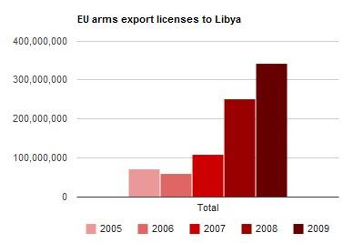График объёмов поставки оружия в Ливию из ЕС (Источник: Гардиан)