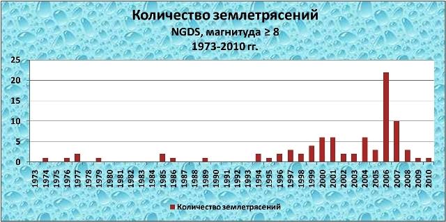 Количество землетрясений, база данных NGDS, магнитуда ? 8, 1973-2010