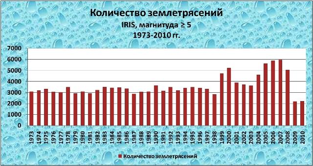 Количество землетрясений, база данных IRIS, магнитуда ? 5, 1973-2010