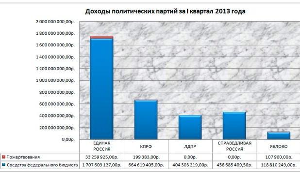 dohodi partiy 2013