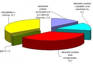 Мнения россиян о характере взаимодействия коренных жителей и мигрантов (в % от числа ответивших)