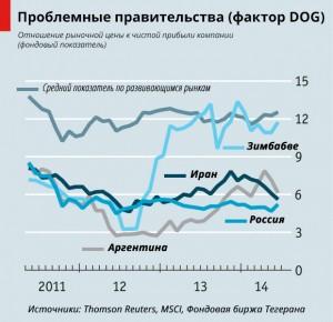 политика путина отпугивает инвесторов